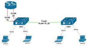cum functioneaza routarea intre vlan pe router cisco cu mai multe interfete legacy