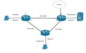 cum functioneaza un router