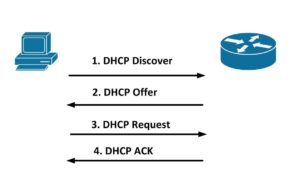 ce este dhcp si cum functioneaza dhcp server pe router