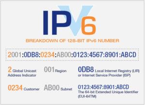 ce este ipv6 si cum arata o adresa