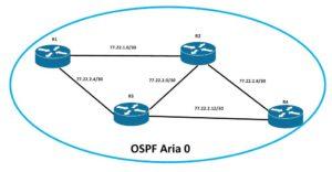 cum configurez ospf cu aria 0