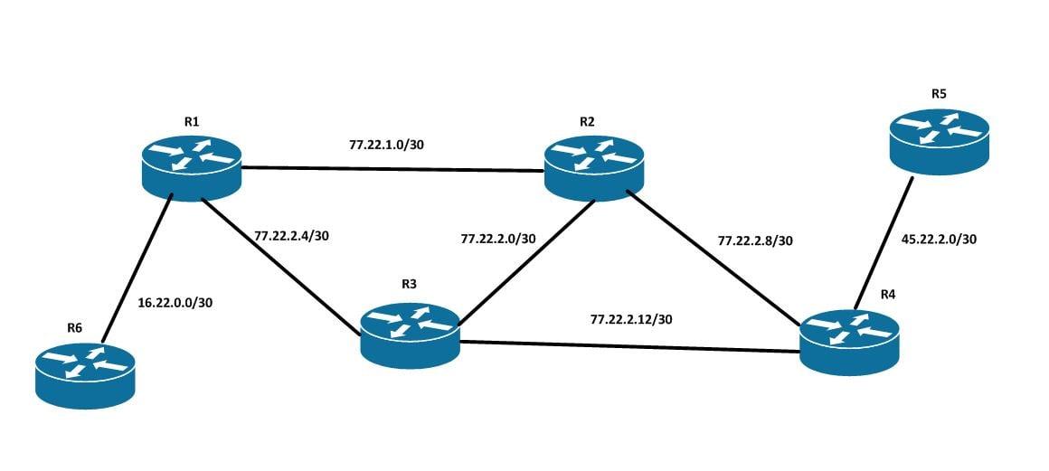 topologie ospf cu routere cisco