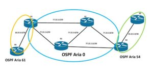 topologie ospf multi area cu routere cisco