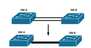 ce este etherchannel si cum il configurez pe switch cisco