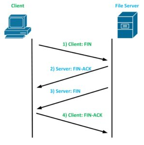 cum incheie tcp o conexiune intre client si server