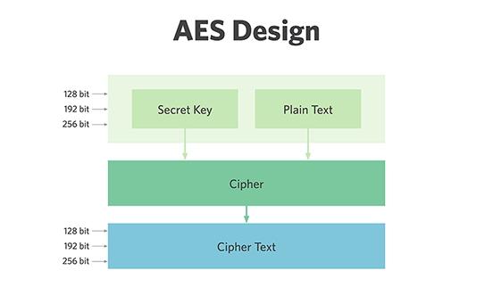 introducere in securitate cibernetica - algoritmul de criptare simetrica aes