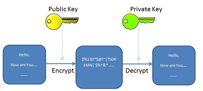 introducere in securitate cibernetica - criptarea asimetrica cu cheie publica si cheie privata