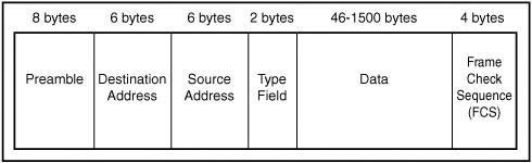 cum arata un frame ethernet
