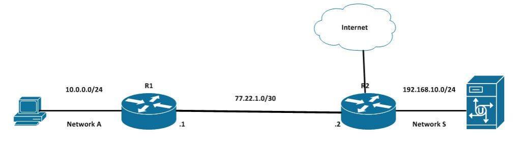 Ce este EIGRP si cum Functioneaza pe un Router Cisco