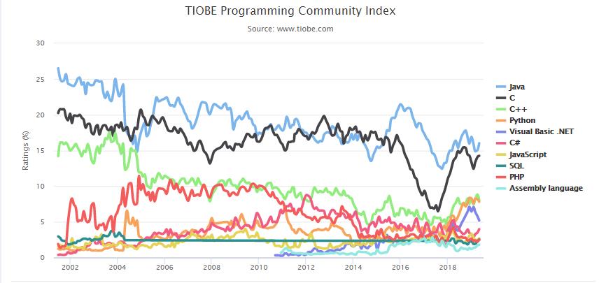 Popularitatea limbajului Java atunci cand vine vorba de comunitate