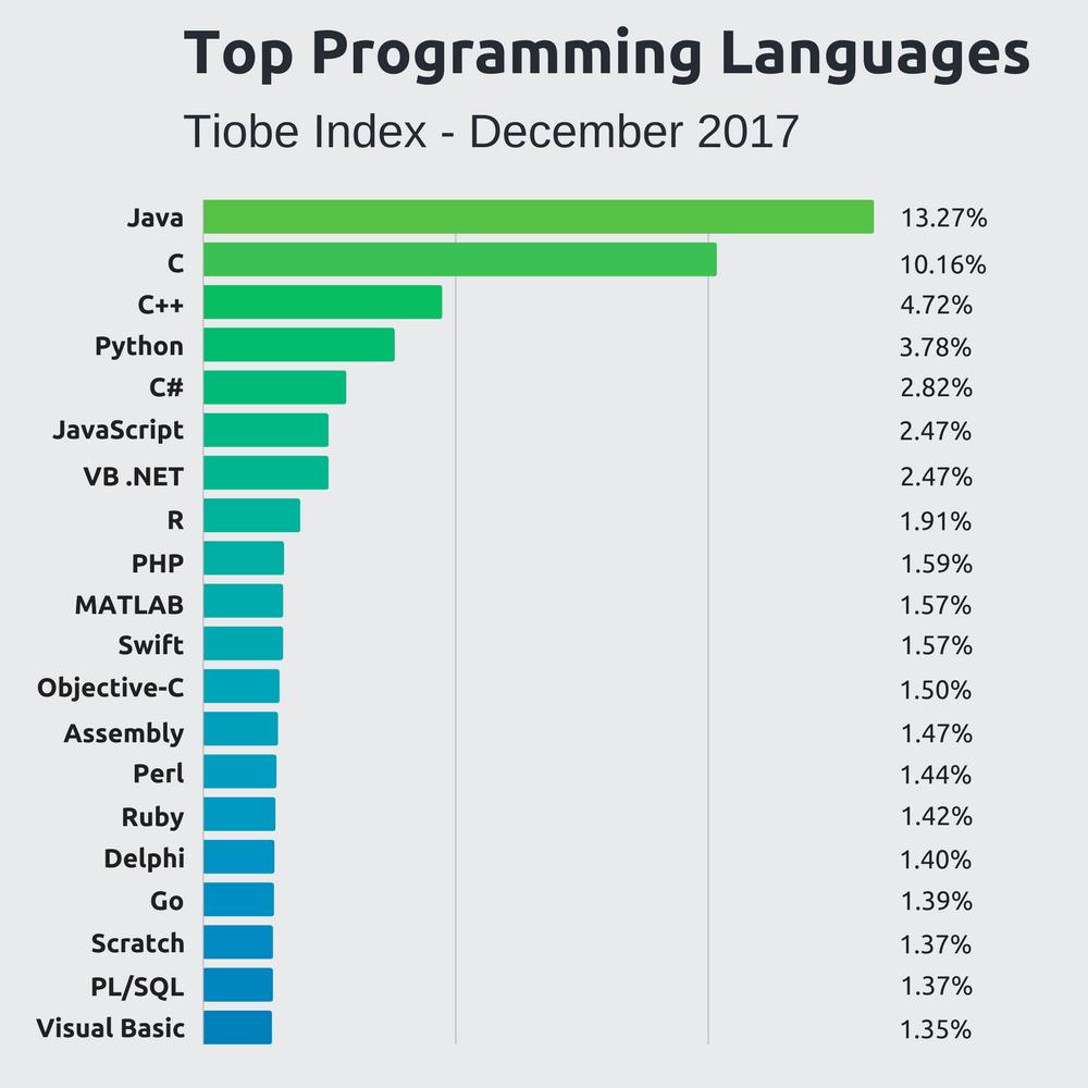 Top limbaje de programare - Vezi ce poti face cu Java