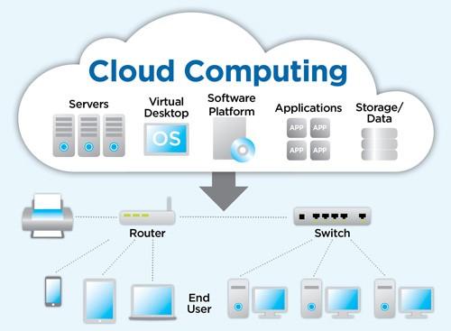 ce este cloud computing