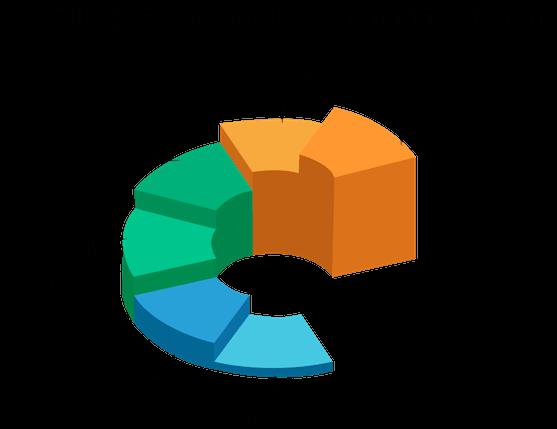programare orientata pe obiecte si elementele sale