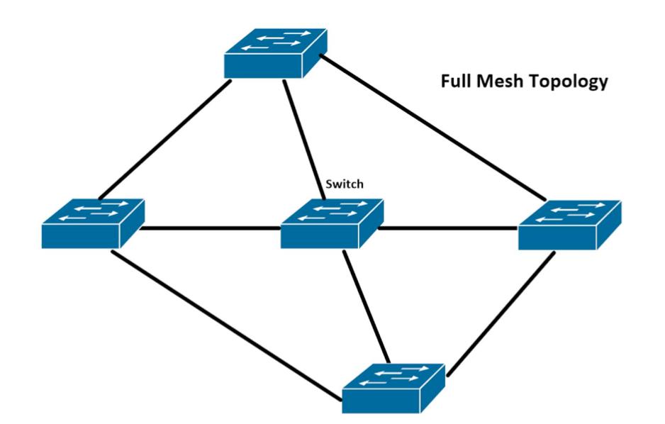 topologie-full-mesh-retele-de-calculatoare